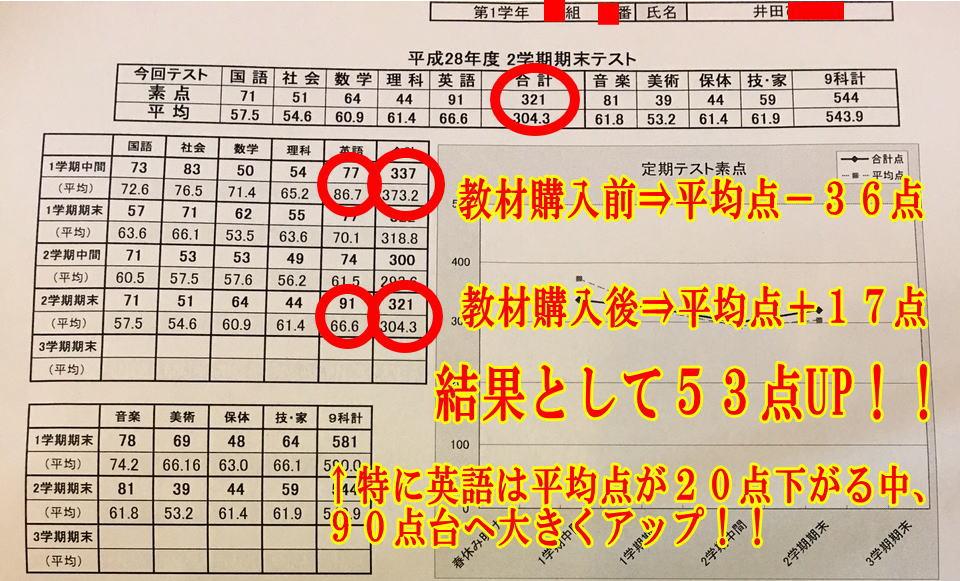 成果報告井田さん